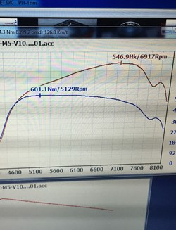 BMW E60 M5 Supersprint Dyno