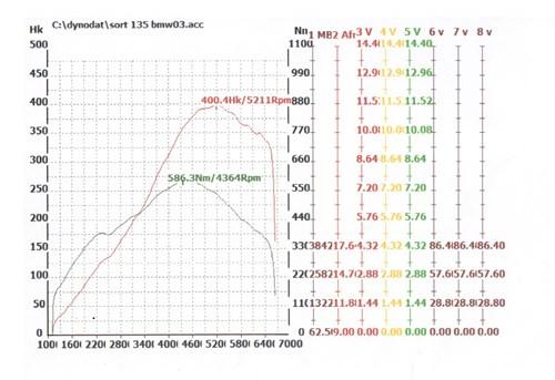 BMW E82 135I Hestekraefter Effektmaaling Tuning